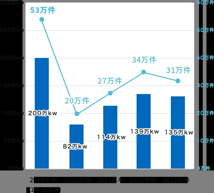 FITを卒業する住宅用太陽光発電の推移(年別)