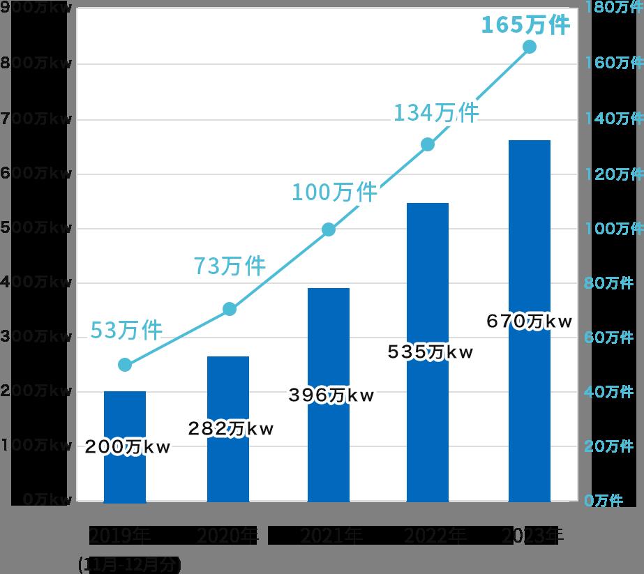 FITを卒業する住宅用太陽光発電の推移(累積)