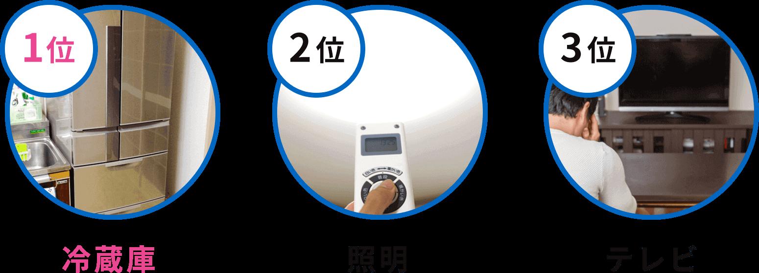 停電時に使いたい家電ランキング