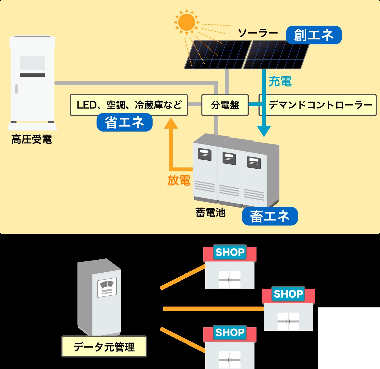 小規模店舗への蓄電池システムの導入