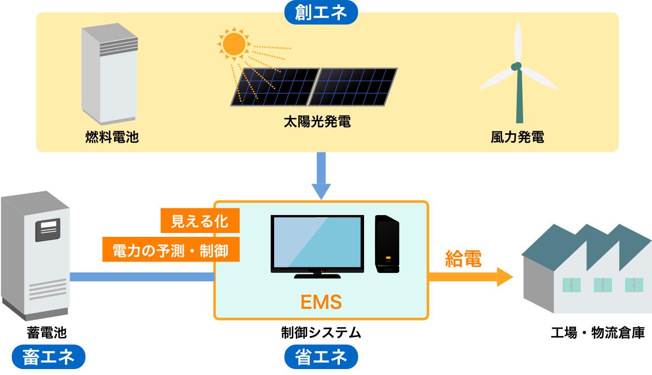 工場・物流倉庫など製造業への蓄電池システムの導入