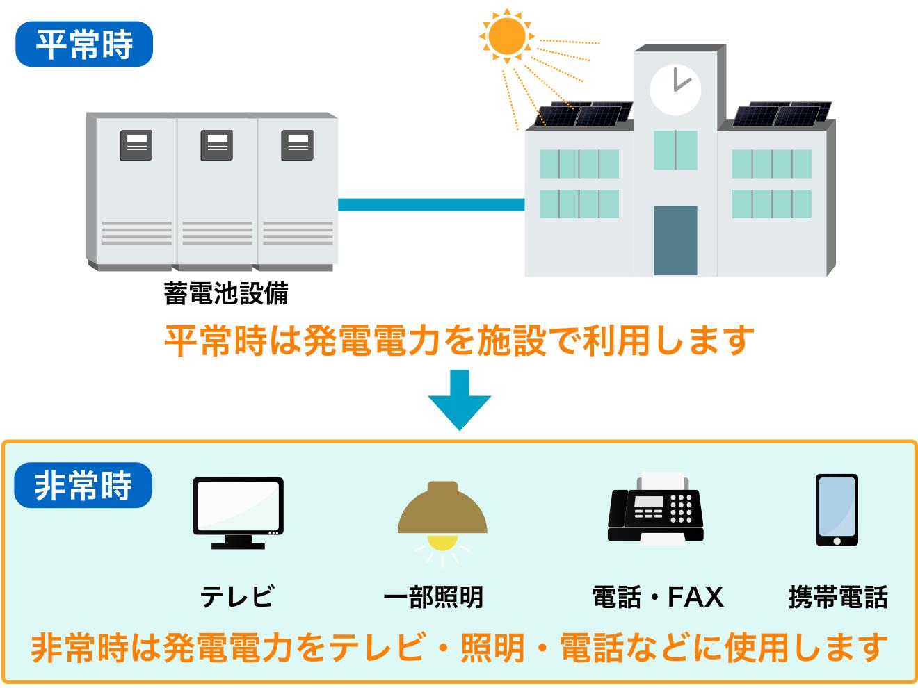 公共施設への蓄電池導入の必要性