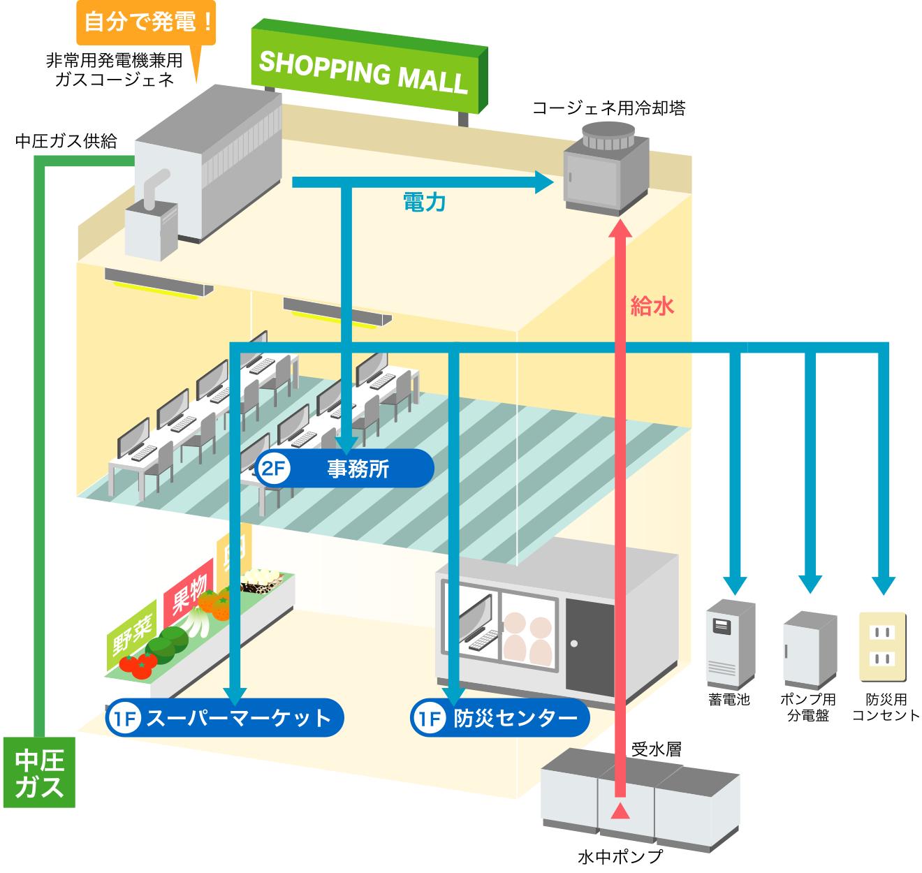 商業施設に必要な蓄電池システム