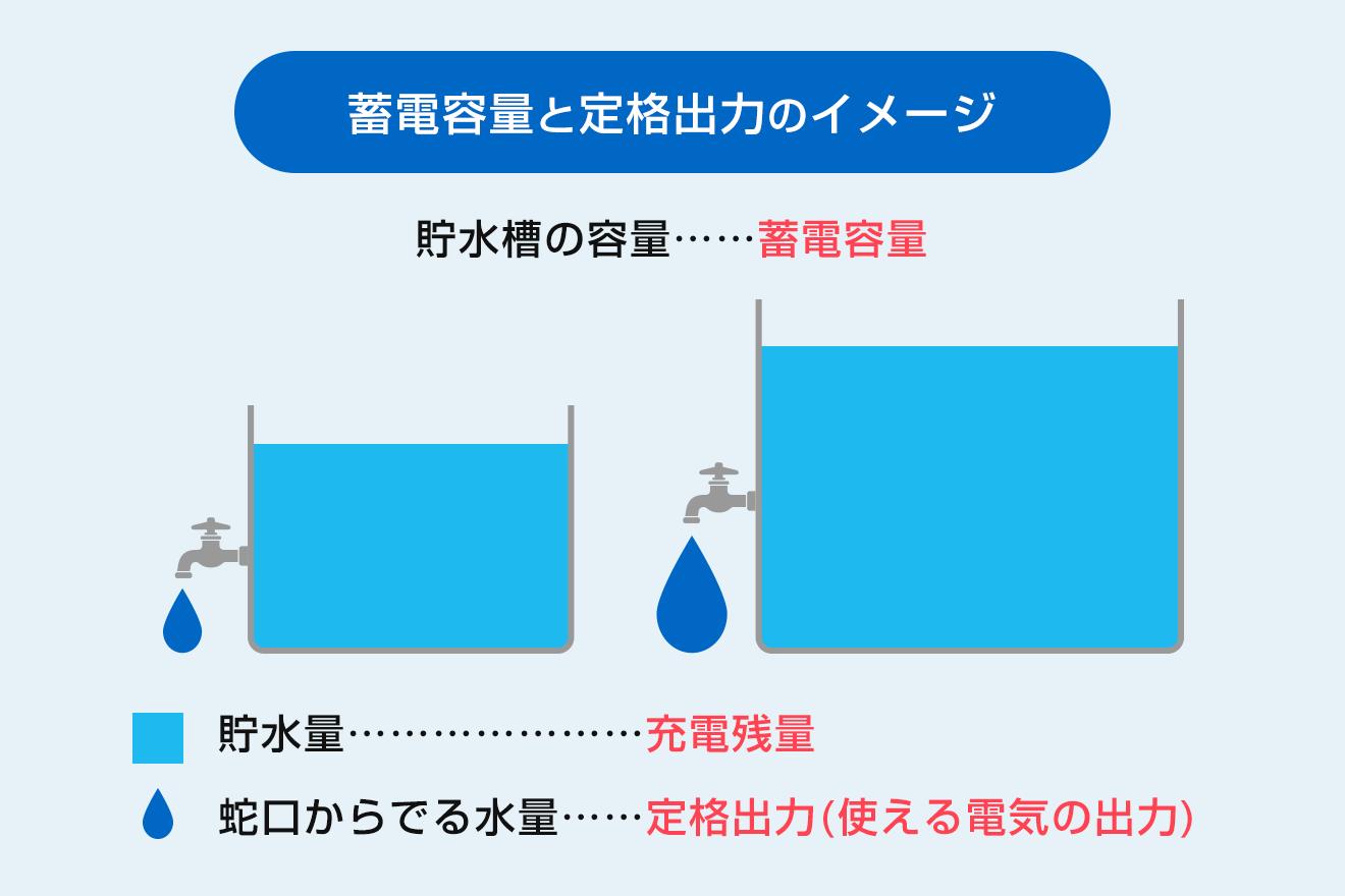 蓄電容量と定格出力のイメージ