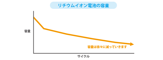 リチウムイオン電池の容量