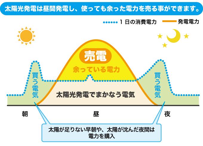 太陽光発電は昼間発電し、使っても余った電力を売る事ができます。
