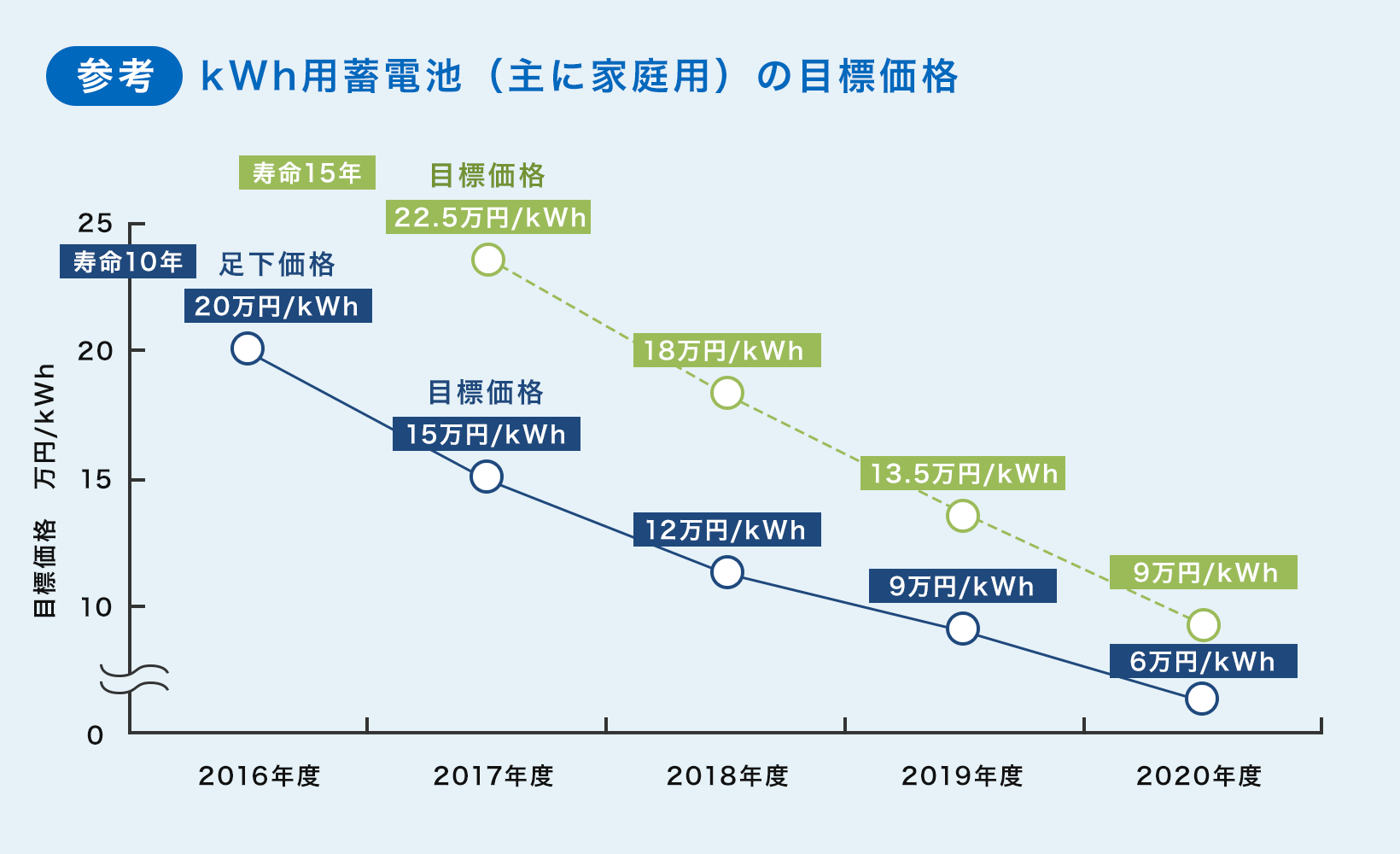 参考 kWh用蓄電池(主に家庭用)の目標価格