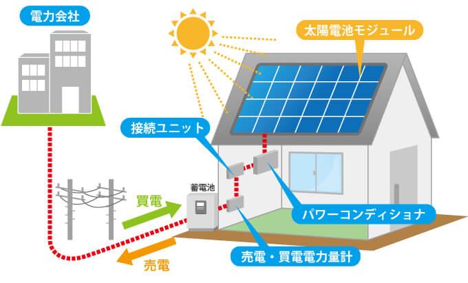 太陽光発電と蓄電池の設置