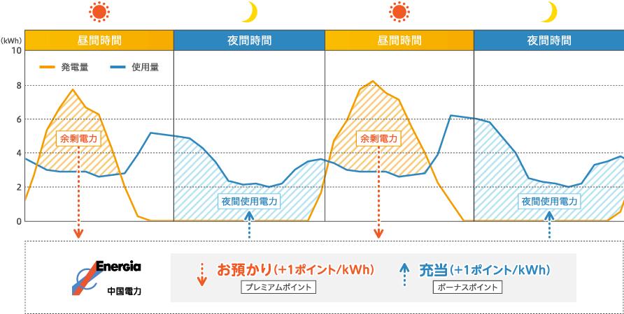 ぐっと ずっと 電力 中国