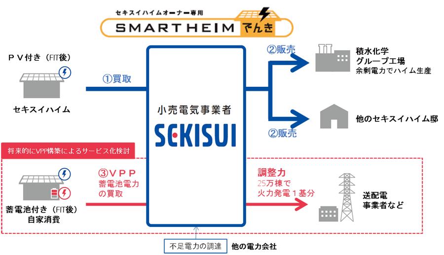 SEKISUIの卒FIT