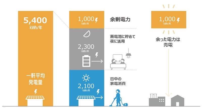 SEKISUIの太陽光発電