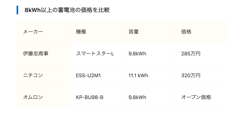 大容量蓄電池の価格