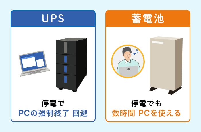 UPSと蓄電池の違い
