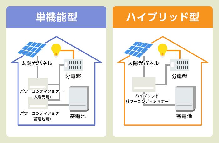 単機能型/ハイブリッド型蓄電池