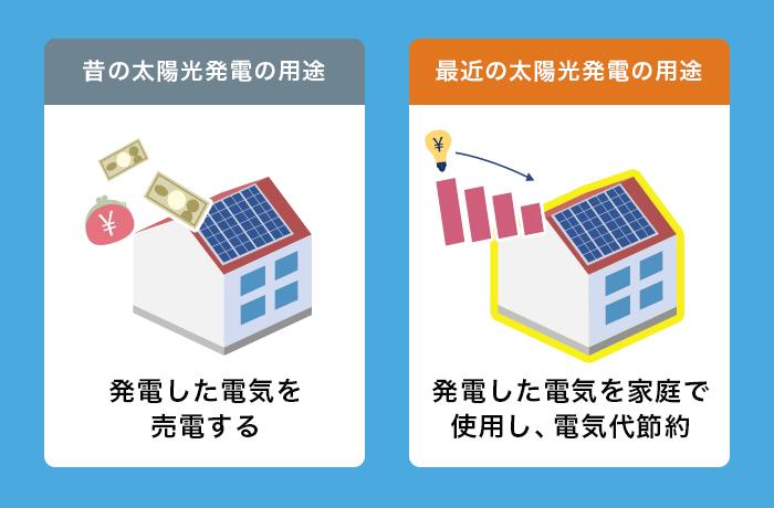 太陽光の電気